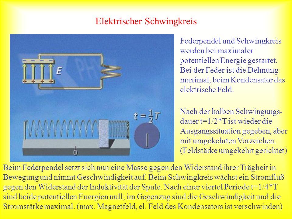 Elektrischer Schwingkreis Federpendel und Schwingkreis werden bei maximaler potentiellen Energie gestartet. Bei der Feder ist die Dehnung maximal, bei