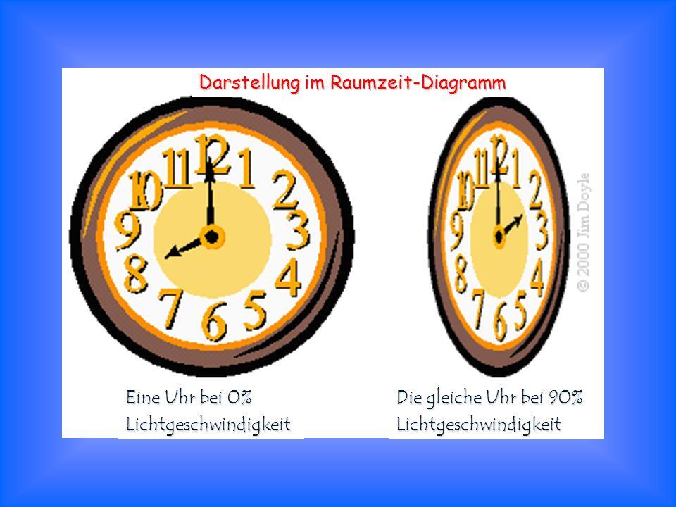 Darstellung im Raumzeit-Diagramm Eine Uhr bei 0% Lichtgeschwindigkeit Die gleiche Uhr bei 90% Lichtgeschwindigkeit