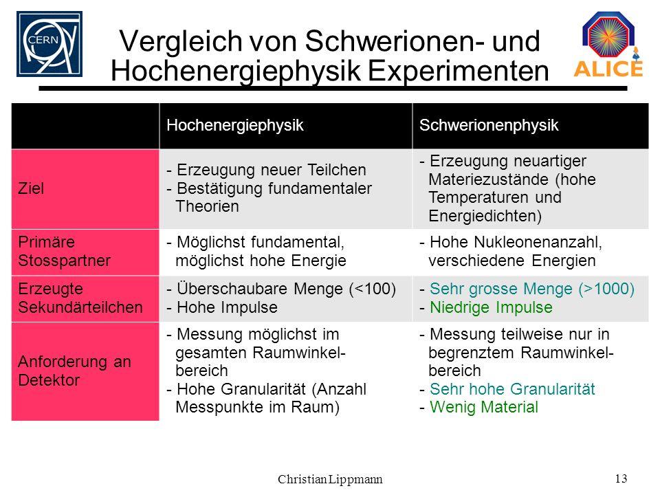 Christian Lippmann 13 Vergleich von Schwerionen- und Hochenergiephysik Experimenten HochenergiephysikSchwerionenphysik Ziel - Erzeugung neuer Teilchen