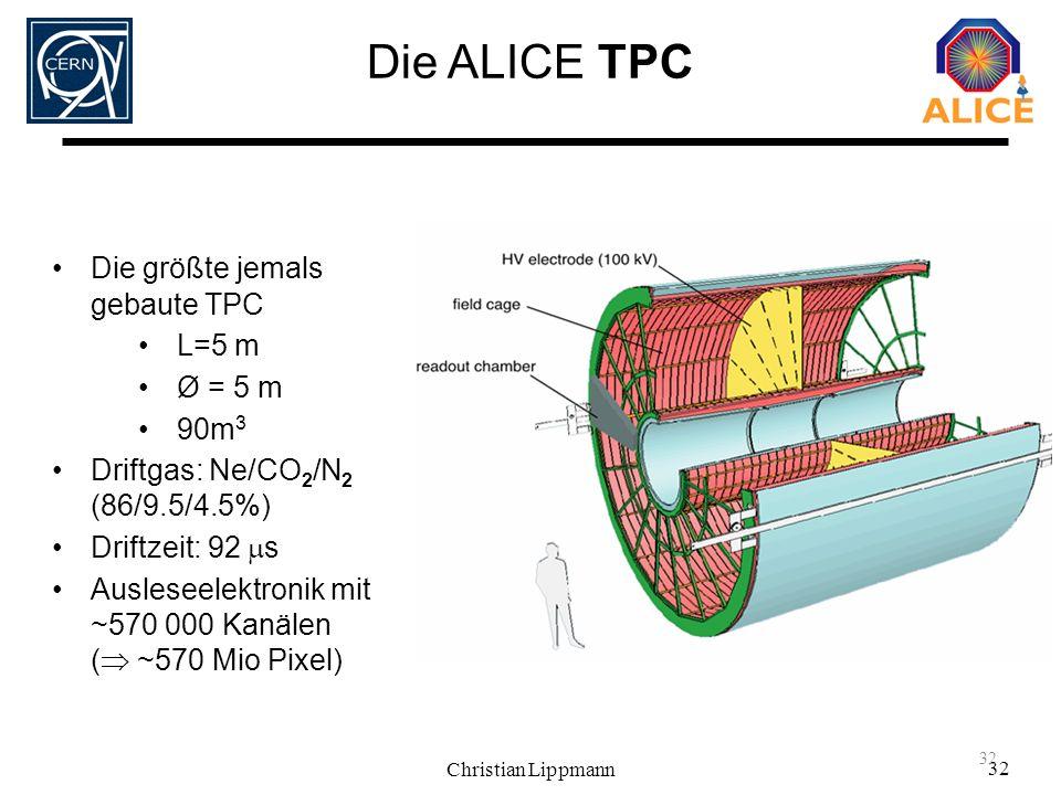 Christian Lippmann 32 Die größte jemals gebaute TPC L=5 m Ø = 5 m 90m 3 Driftgas: Ne/CO 2 /N 2 (86/9.5/4.5%) Driftzeit: 92 s Ausleseelektronik mit ~57