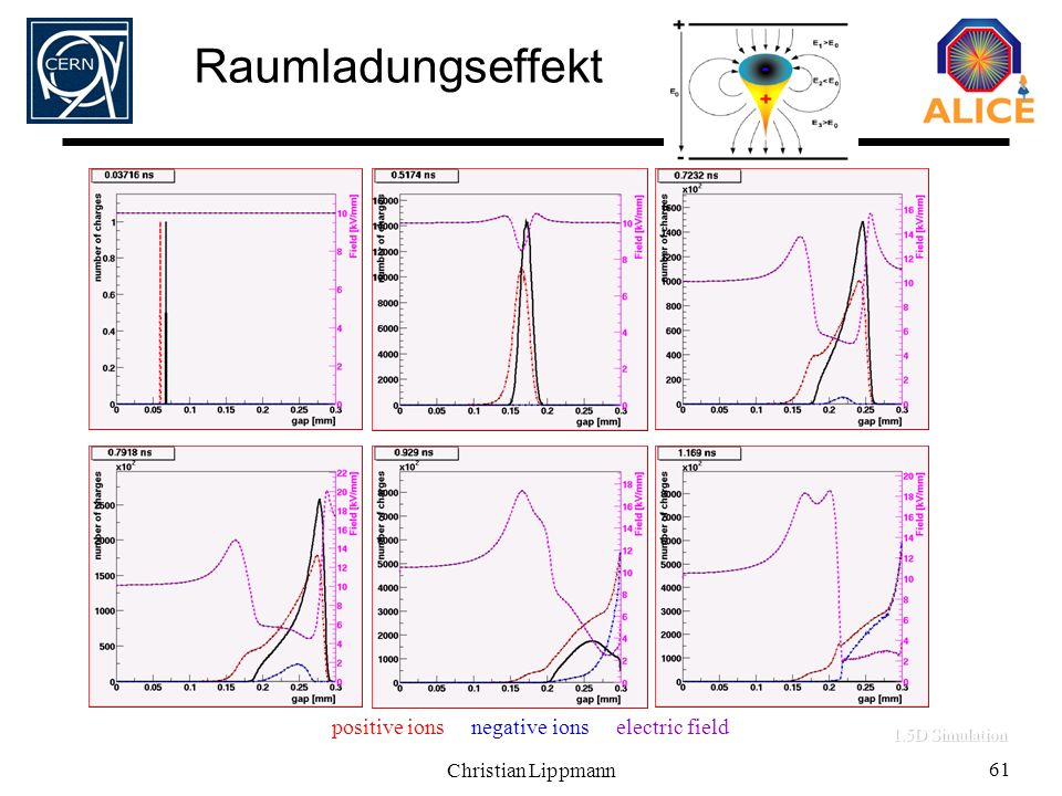 Christian Lippmann 61 Raumladungseffekt 0.3 mm Timing RPC, HV: 3kV 1.5D Simulation electrons, positive ions, negative ions, electric field