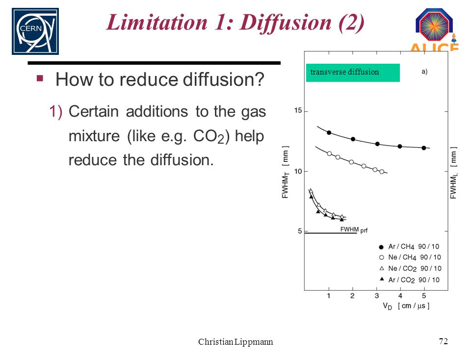 Christian Lippmann 72 Limitation 1: Diffusion (2) How to reduce diffusion? 1)Certain additions to the gas mixture (like e.g. CO 2 ) help reduce the di