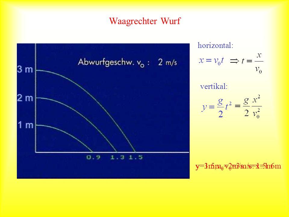 Waagrechter Wurf horizontal: vertikal: y=1.5m, v 0 =3m/s: x=1.6my=3m,v 0 =2m/s: x=1.5m