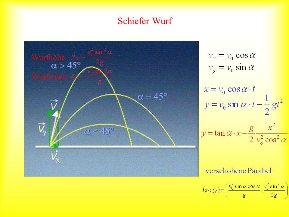 Schiefer Wurf verschobene Parabel: Wurfhöhe: Wurfweite: