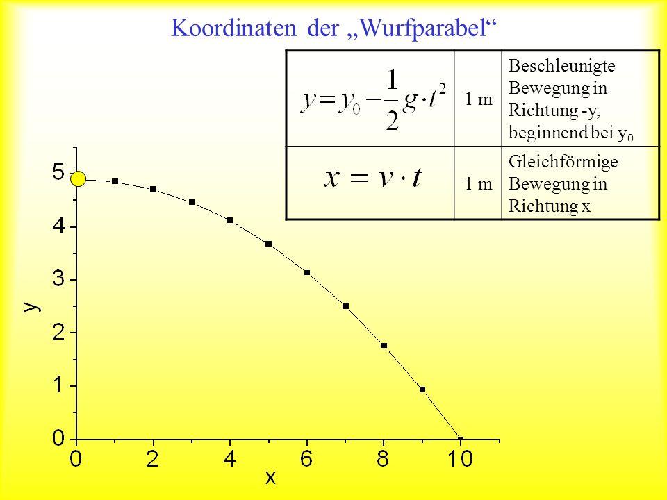Koordinaten der Wurfparabel 1 m Beschleunigte Bewegung in Richtung -y, beginnend bei y 0 1 m Gleichförmige Bewegung in Richtung x