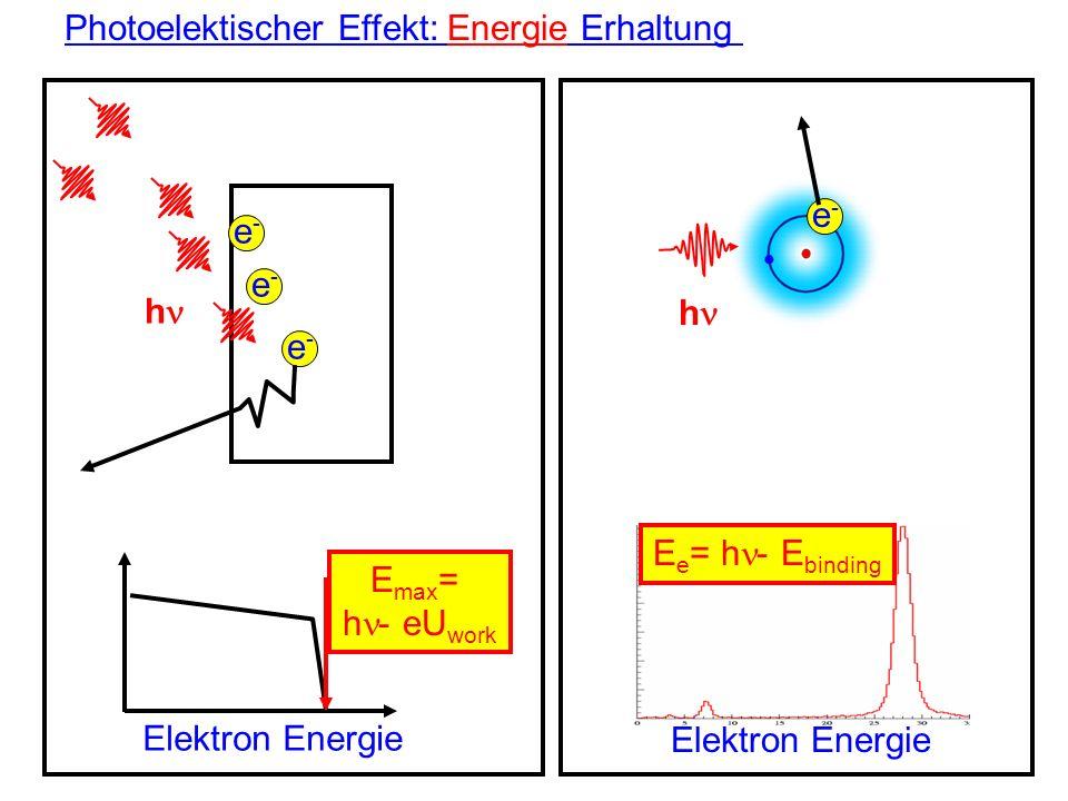 Photoelektischer Effekt: Energie Erhaltung h e-e- e-e- e-e- e-e- h Elektron Energie E max = h - eU work Elektron Energie E e = h - E binding