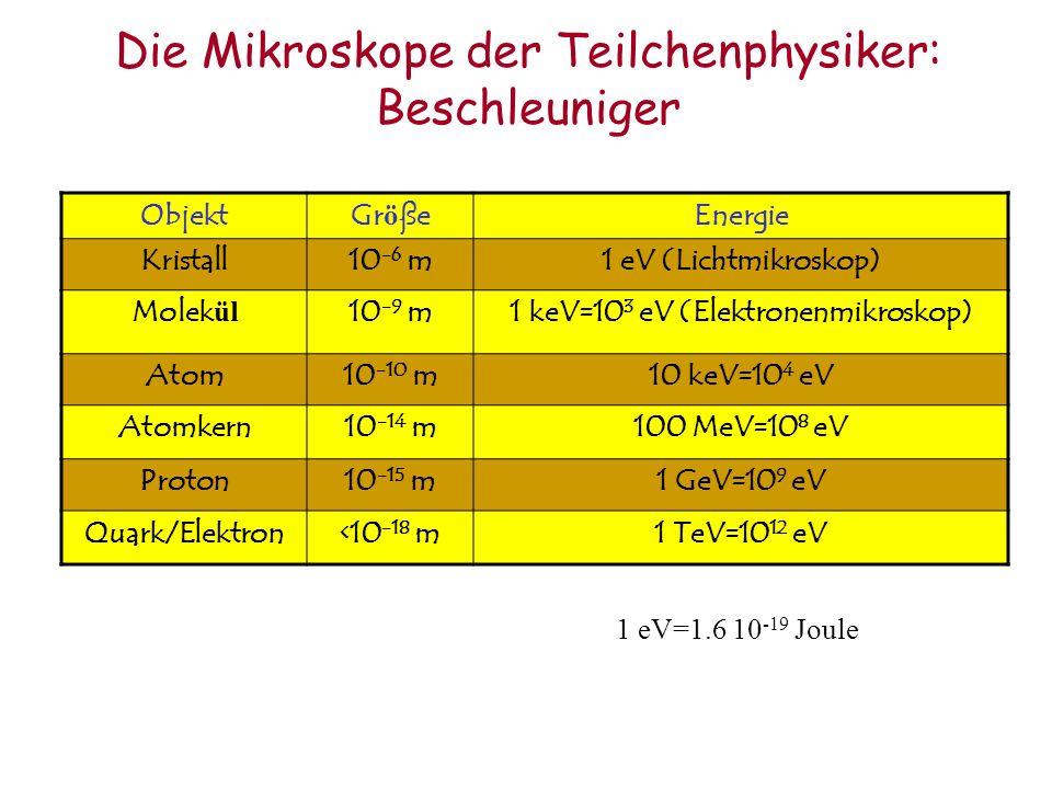 Die Mikroskope der Teilchenphysiker: Beschleuniger ObjektGr ö ßeEnergie Kristall10 -6 m1 eV (Lichtmikroskop) Molek ül 10 -9 m1 keV=10 3 eV (Elektronen