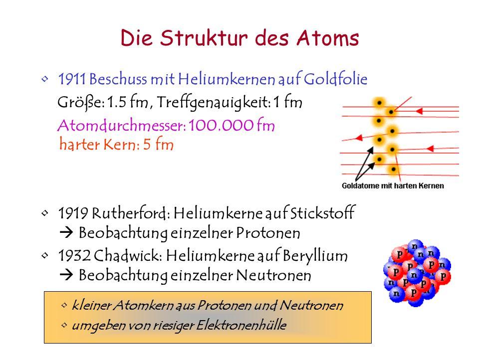 Die Struktur des Atoms 1911 Beschuss mit Heliumkernen auf Goldfolie Größe: 1.5 fm, Treffgenauigkeit: 1 fm Atomdurchmesser: 100.000 fm harter Kern: 5 f