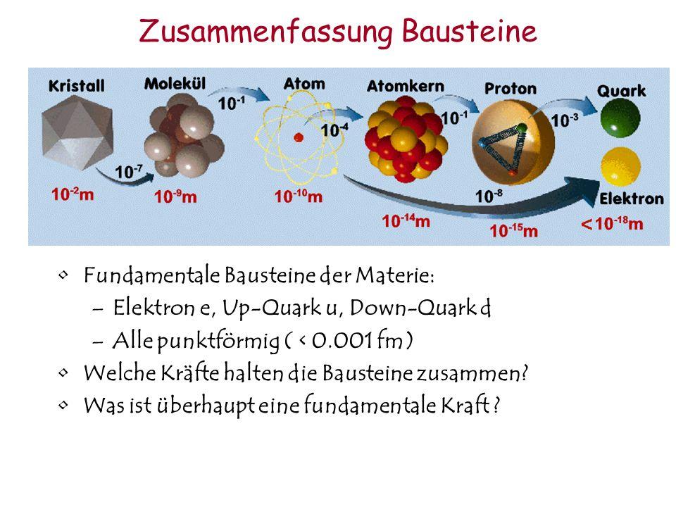 Zusammenfassung Bausteine Fundamentale Bausteine der Materie: –Elektron e, Up-Quark u, Down-Quark d –Alle punktförmig ( < 0.001 fm) Welche Kräfte halt
