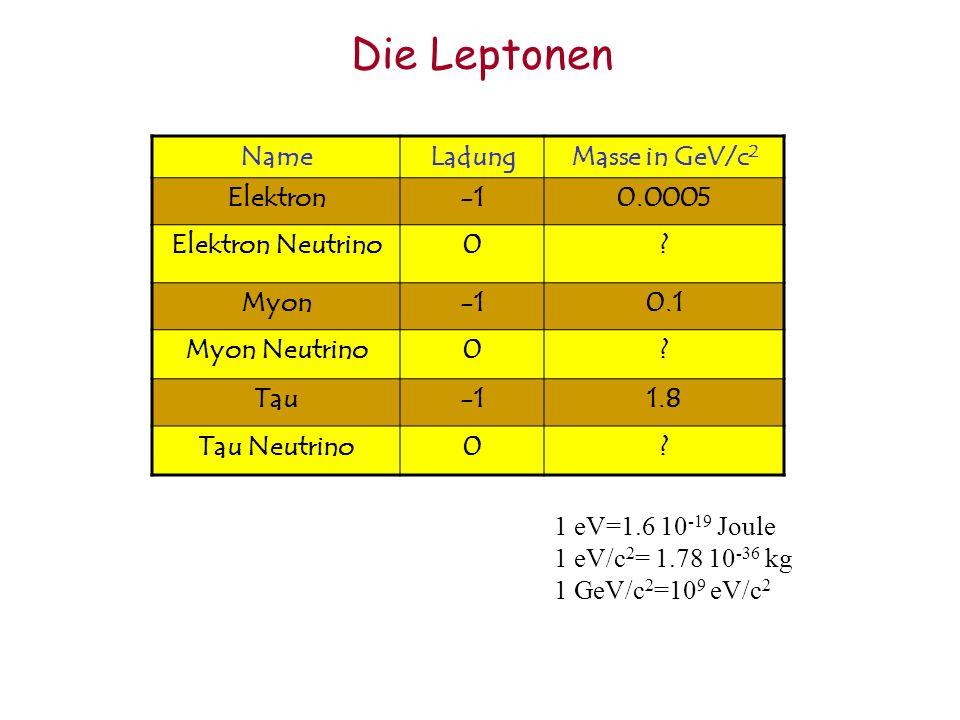 Die Leptonen NameLadungMasse in GeV/c 2 Elektron0.0005 Elektron Neutrino0? Myon0.1 Myon Neutrino0? Tau1.8 Tau Neutrino0? 1 eV=1.6 10 -19 Joule 1 eV/c