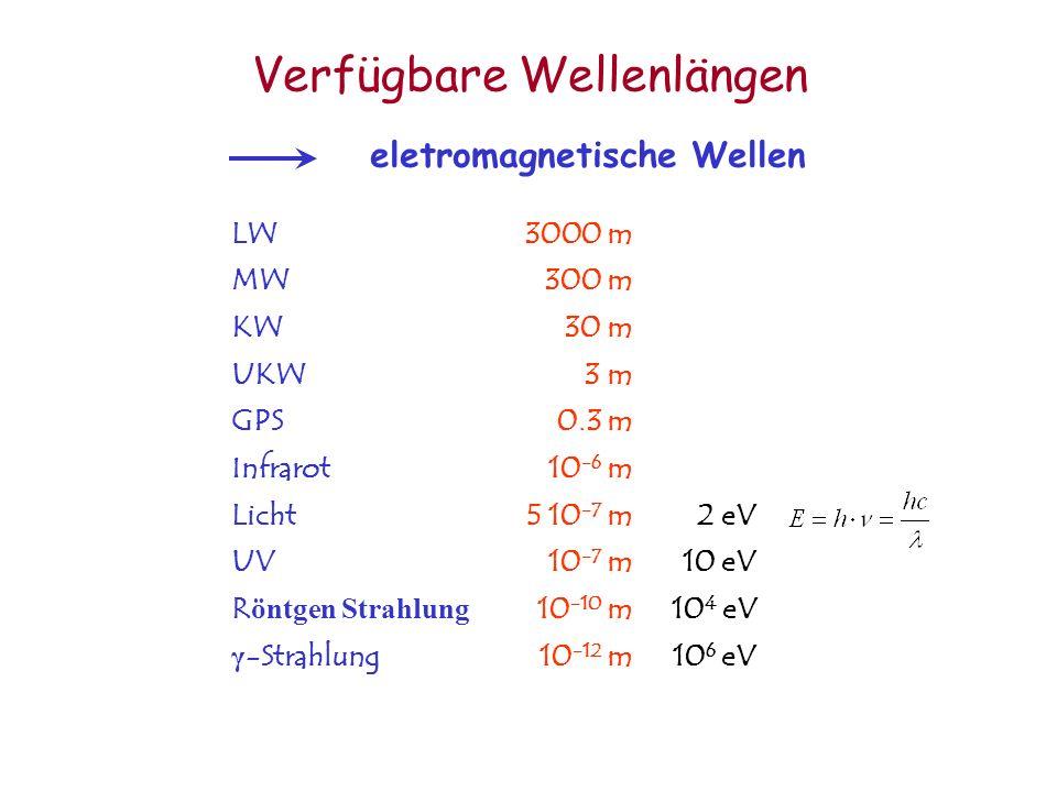 Verfügbare Wellenlängen eletromagnetische Wellen LW3000 m MW300 m KW30 m UKW3 m GPS0.3 m Infrarot10 -6 m Licht5 10 -7 m2 eV UV10 -7 m10 eV R öntgen St