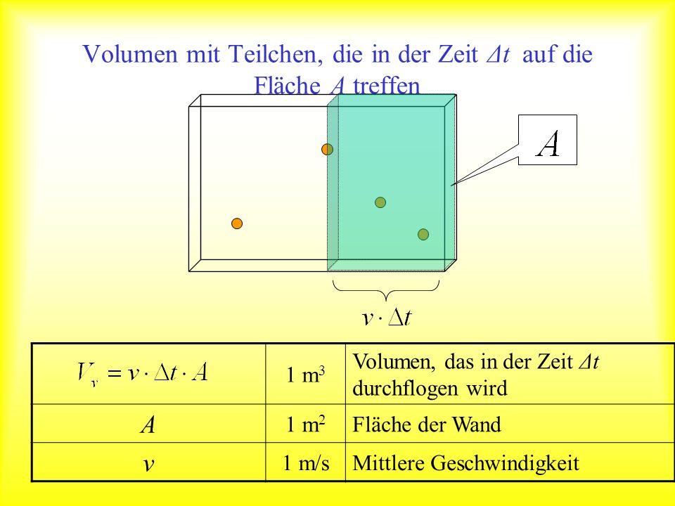 Volumen mit Teilchen, die in der Zeit Δt auf die Fläche A treffen 1 m 3 Volumen, das in der Zeit Δt durchflogen wird A 1 m 2 Fläche der Wand v 1 m/sMi