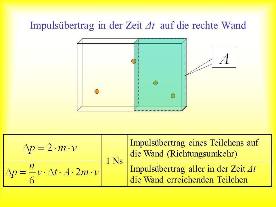 Impulsübertrag in der Zeit Δt auf die rechte Wand 1 Ns Impulsübertrag eines Teilchens auf die Wand (Richtungsumkehr) Impulsübertrag aller in der Zeit