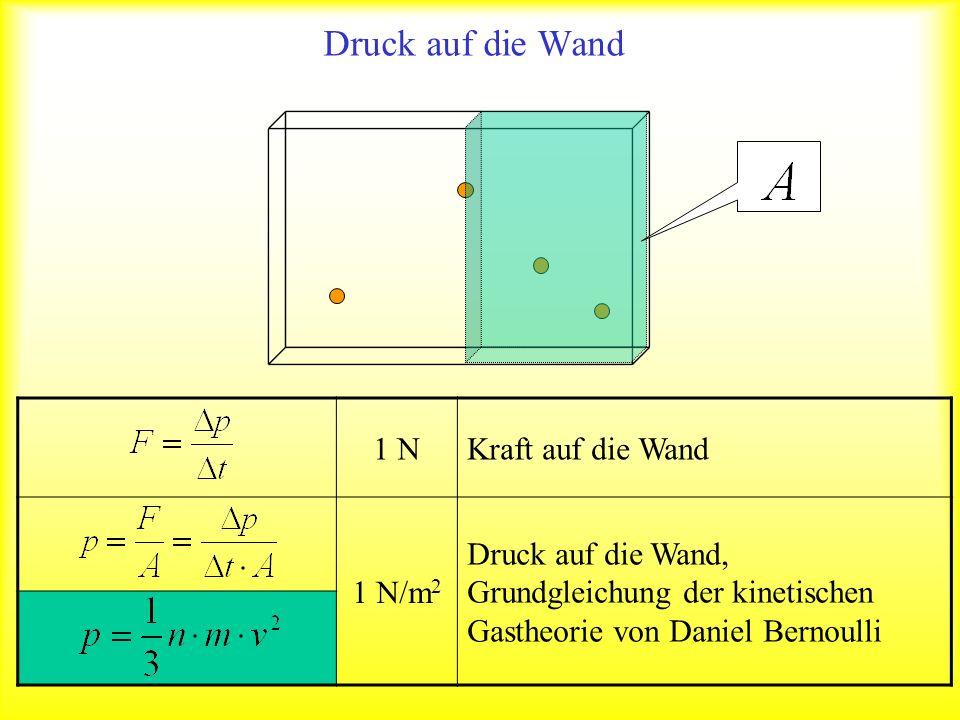 Druck auf die Wand 1 NKraft auf die Wand 1 N/m 2 Druck auf die Wand, Grundgleichung der kinetischen Gastheorie von Daniel Bernoulli