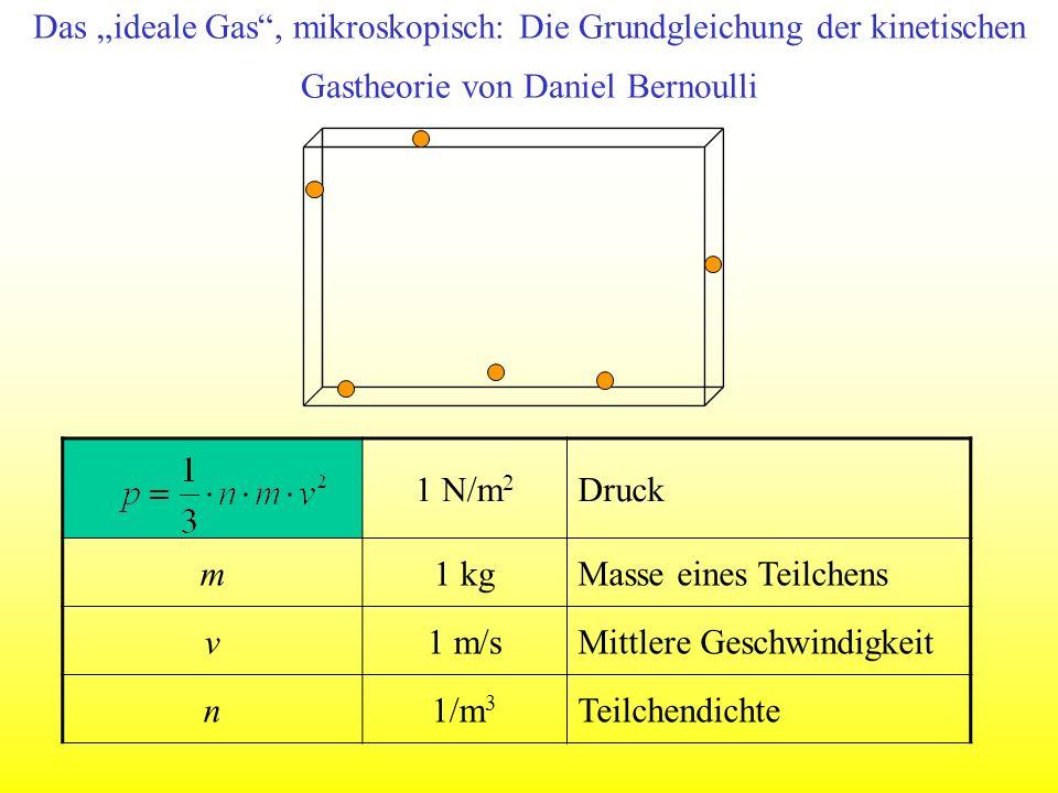 Das ideale Gas, mikroskopisch: Die Grundgleichung der kinetischen Gastheorie von Daniel Bernoulli 1 N/m 2 Druck m1 kgMasse eines Teilchens v1 m/sMittl