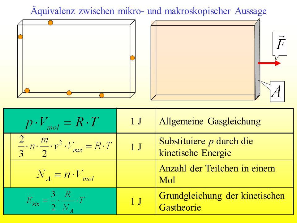 Äquivalenz zwischen mikro- und makroskopischer Aussage 1 JAllgemeine Gasgleichung 1 J Substituiere p durch die kinetische Energie Anzahl der Teilchen