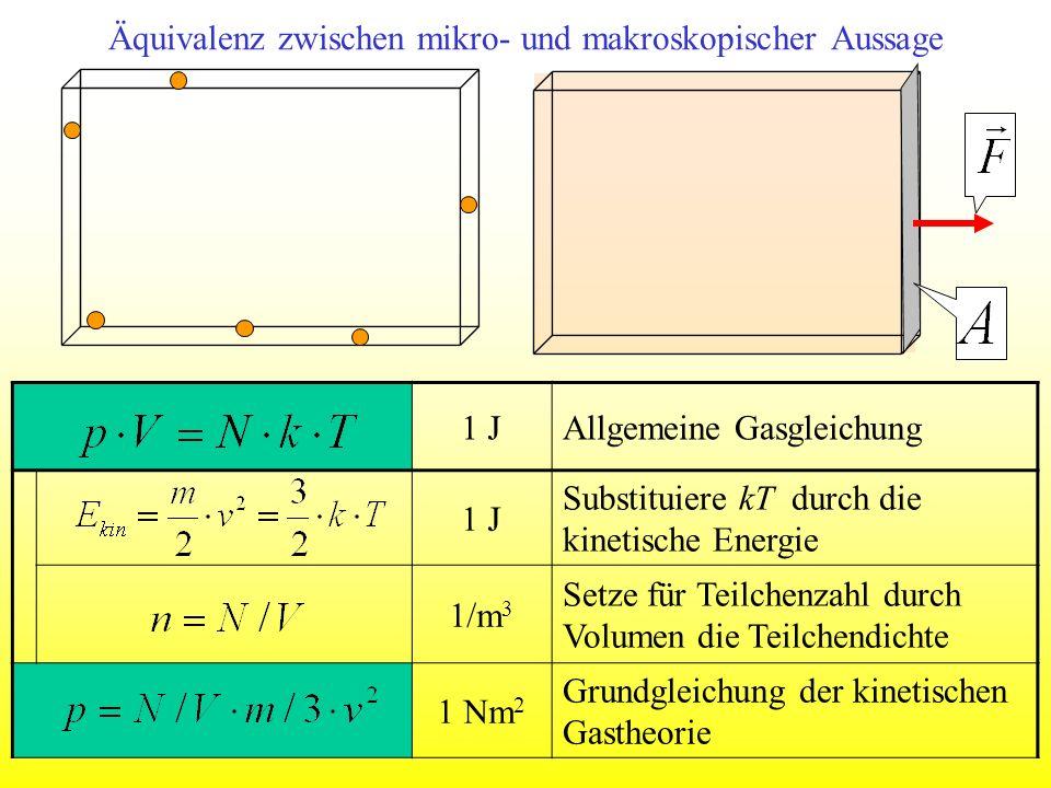 Äquivalenz zwischen mikro- und makroskopischer Aussage 1 JAllgemeine Gasgleichung 1 J Substituiere kT durch die kinetische Energie 1/m 3 Setze für Tei