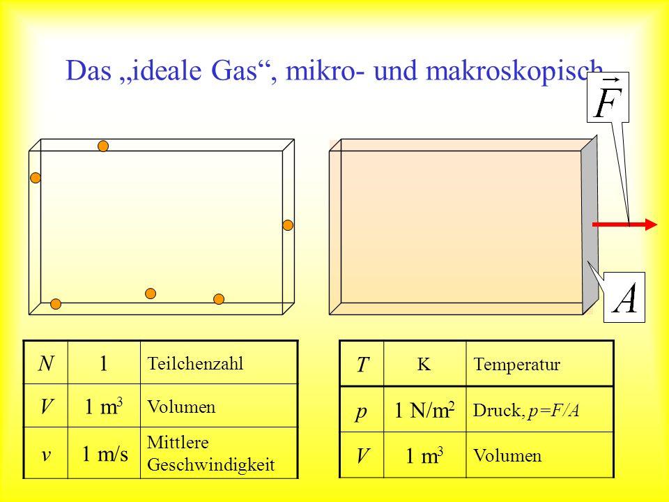 Das ideale Gas, mikro- und makroskopisch N1 Teilchenzahl V1 m 3 Volumen v1 m/s Mittlere Geschwindigkeit T KTemperatur p1 N/m 2 Druck, p=F/A V1 m 3 Vol