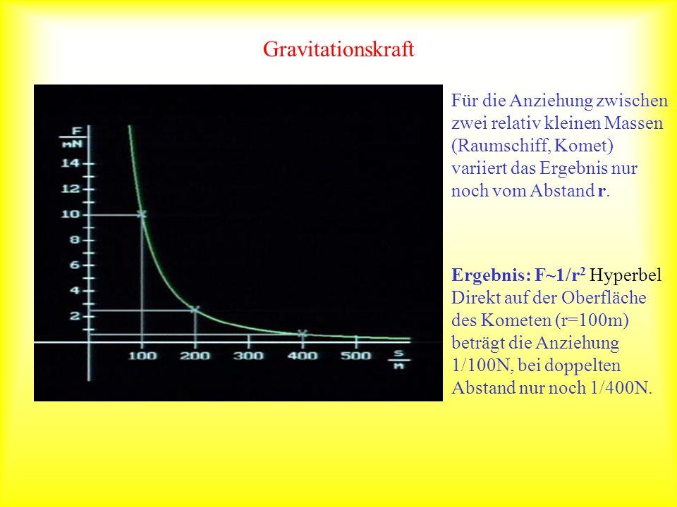 Gravitationskraft Für die Anziehung zwischen zwei relativ kleinen Massen (Raumschiff, Komet) variiert das Ergebnis nur noch vom Abstand r. Ergebnis: F