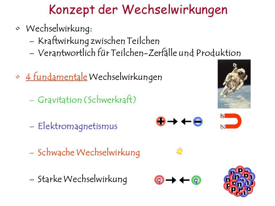 Wechselwirkung: –Kraftwirkung zwischen Teilchen –Verantwortlich für Teilchen-Zerfälle und Produktion 4 fundamentale Wechselwirkungen –Gravitation (Schwerkraft) –Elektromagnetismus –Schwache Wechselwirkung –Starke Wechselwirkung Konzept der Wechselwirkungen N S q q p p n n n n p p p p p n n n p p n p n p
