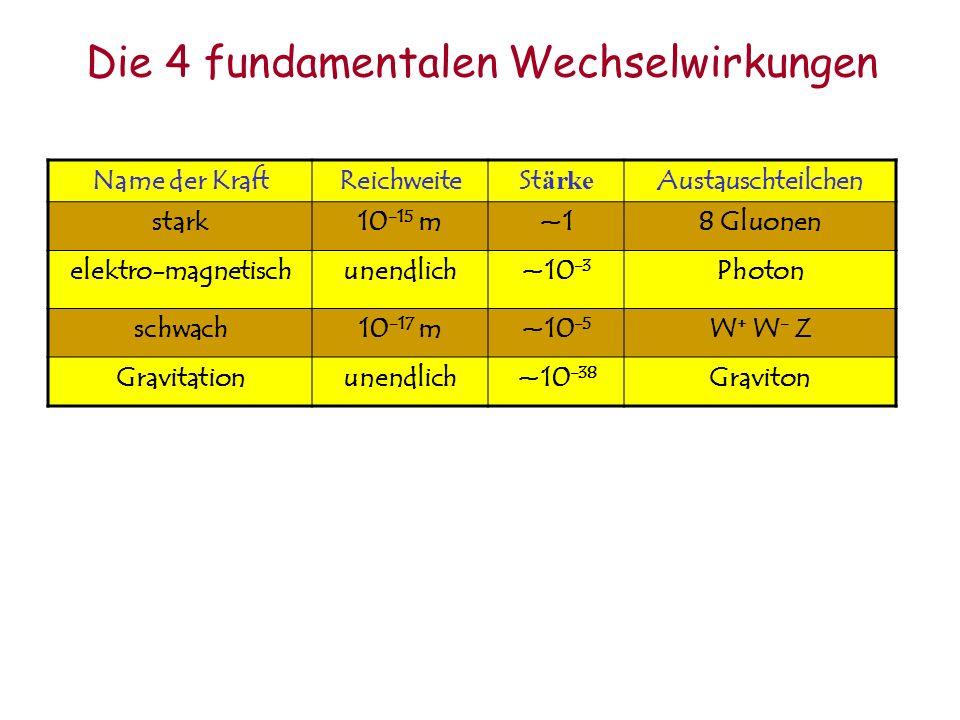 Die 4 fundamentalen Wechselwirkungen Name der KraftReichweiteSt ärke Austauschteilchen stark10 -15 m~18 Gluonen elektro-magnetischunendlich~10 -3 Photon schwach10 -17 m~10 -5 W + W - Z Gravitationunendlich~10 -38 Graviton