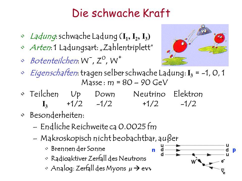 Die schwache Kraft Ladung: schwache Ladung ( I 1, I 2, I 3 ) Arten: 1 Ladungsart: Zahlentriplett Botenteilchen: W -, Z 0, W + Eigenschaften: tragen selber schwache Ladung: I 3 = -1, 0, 1 Masse : m = 80 – 90 GeV Teilchen Up Down Neutrino Elektron I 3 +1/2 -1/2 +1/2 -1/2 Besonderheiten: –Endliche Reichweite ca 0.0025 fm –Makroskopisch nicht beobachtbar, außer Brennen der Sonne Radioaktiver Zerfall des Neutrons Analog: Zerfall des Myons µ e