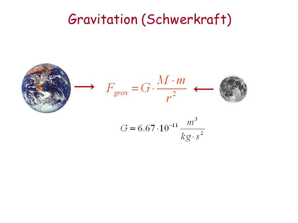 Die elektromagnetische Kraft Ladung: elektrische Ladung Q Arten: 1 Ladungsart: Zahl, positiv oder negativ Botenteilchen: Photon Eigenschaften: elektrisch neutral: Q=0 masselos : m=0 Teilchen Up Down Neutrino Elektron Ladung +2/3 -1/3 O -1 Besonderheiten: –Unendliche Reichweite –Makroskopisch beobachtbar (Versuch) –Magnetfelder lenken elektrisch geladene Teilchen ab, umso weniger je höher deren Energie ist (Versuch)