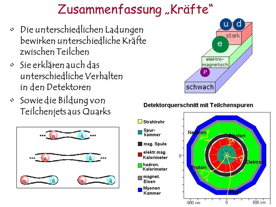 Zusammenfassung Kräfte Die unterschiedlichen Ladungen bewirken unterschiedliche Kräfte zwischen Teilchen Sie erklären auch das unterschiedliche Verhalten in den Detektoren Sowie die Bildung von Teilchenjets aus Quarks