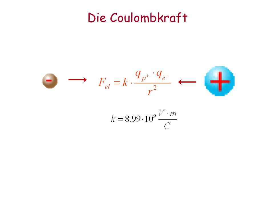 Die starke Kraft Ladung: starke Ladung Arten: 3 Ladungsarten: Farbe, plus jeweilige Antifarbe Botenteilchen: 8 Gluonen Eigenschaften: tragen selber je 1 Farbe und Antifarbe masselos : m=0 Teilchen Up Down Neutrino Elektron Ladung r, b, g r, b, g - - Besonderheiten: –Endliche Reichweite ca 1 fm –Hält p, n und Atomkern zusammen –Makroskopisch nicht beobachtbar, außer radioaktiver Zerfall Heliumkerne (Versuch)