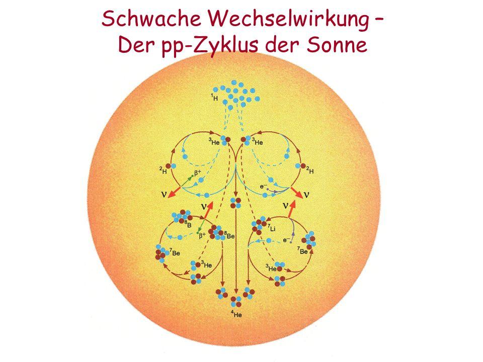 Schwache Wechselwirkung – Der pp-Zyklus der Sonne