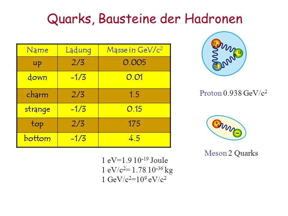 Quarks, Bausteine der Hadronen NameLadungMasse in GeV/c 2 up2/30.005 down-1/30.01 charm2/31.5 strange-1/30.15 top2/3175 bottom-1/34.5 Proton 0.938 GeV/c 2 Meson 2 Quarks 1 eV=1.9 10 -19 Joule 1 eV/c 2 = 1.78 10 -36 kg 1 GeV/c 2 =10 9 eV/c 2