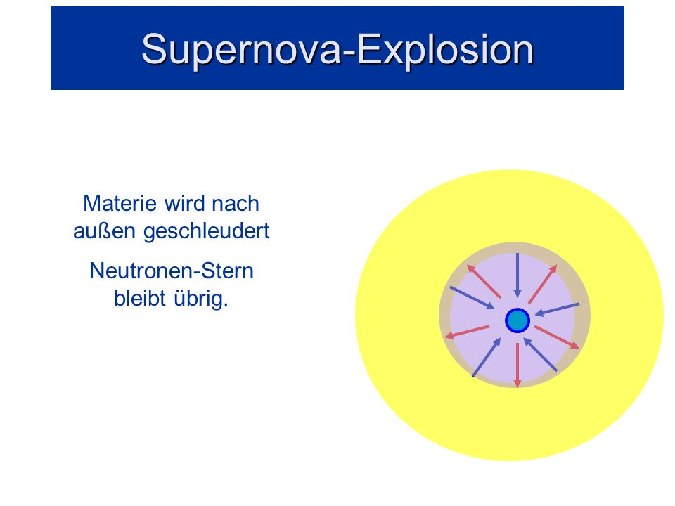Implosion Explosion Nachstürzende Materie wird am harten Neutronen-Core reflektiert