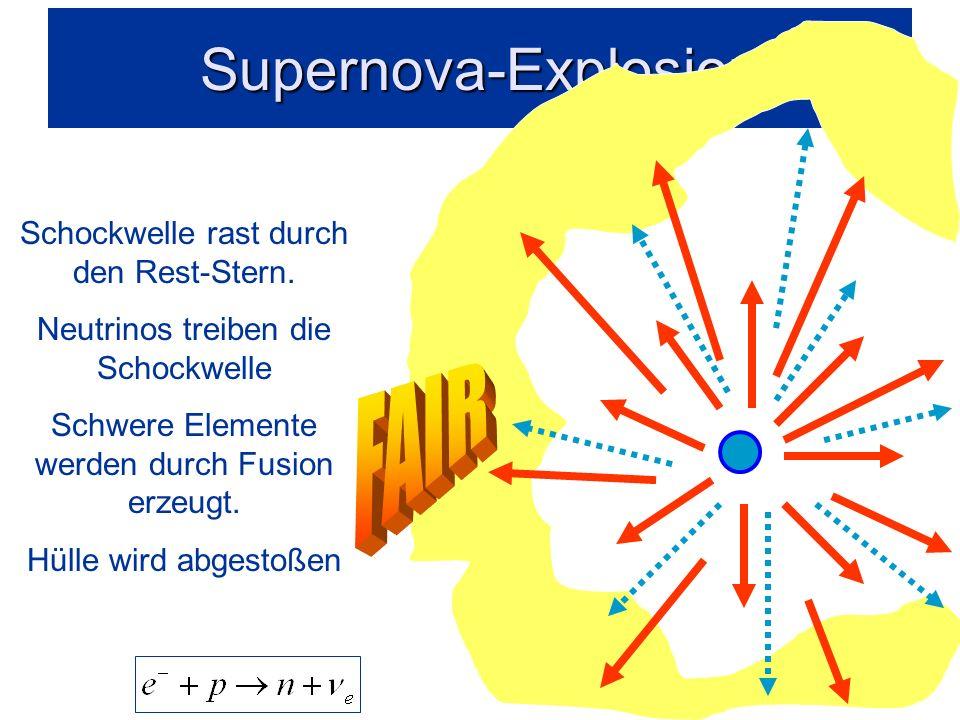Supernova-Explosion Materie wird nach außen geschleudert Neutronen-Stern bleibt übrig.