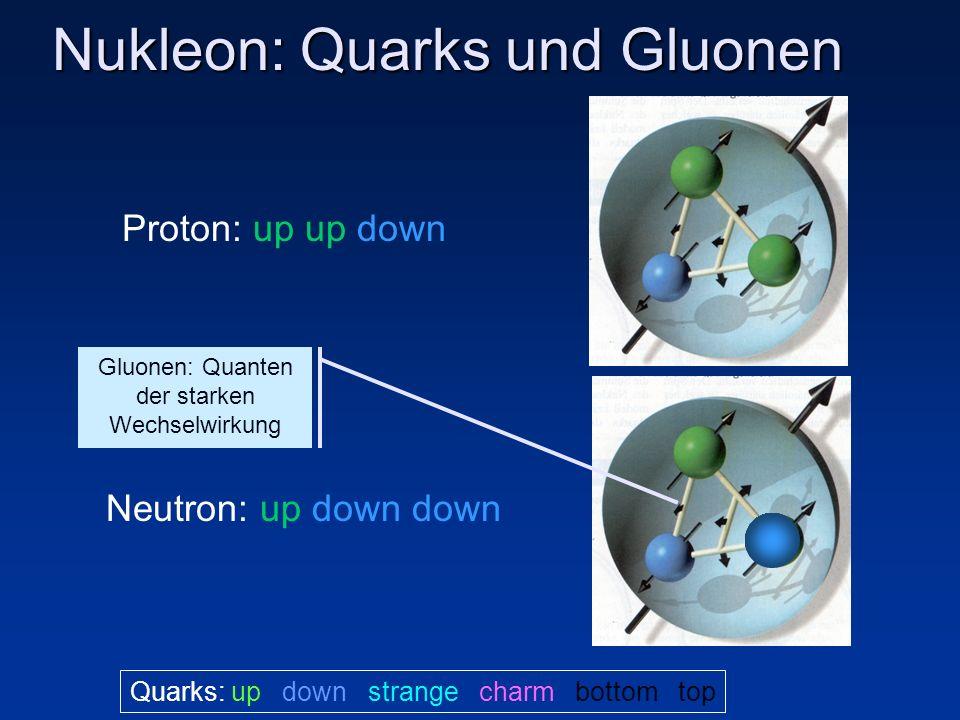 Atom Atomkern Relativistische Quantenfeld- Theorie mit Punkt-Teilchen Quarks: Quanten Chromodynamik
