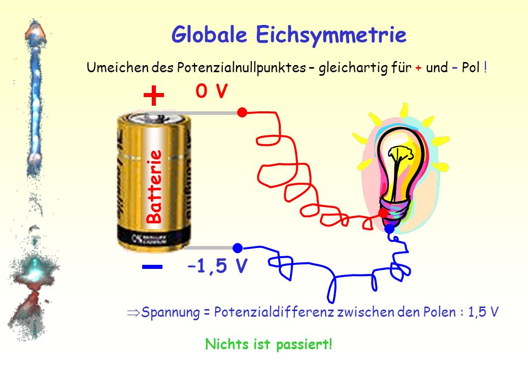 Globale Eichsymmetrie Batterie Betrachten: 1,5 Volt Batterie Spannung = Potenzialdifferenz zwischen den Polen : 1,5 V +1,5 V 0 V