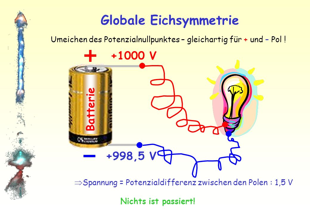 Globale Eichsymmetrie Batterie Spannung = Potenzialdifferenz zwischen den Polen : 1,5 V 0 V –1,5 V Umeichen des Potenzialnullpunktes – gleichartig für + und – Pol .