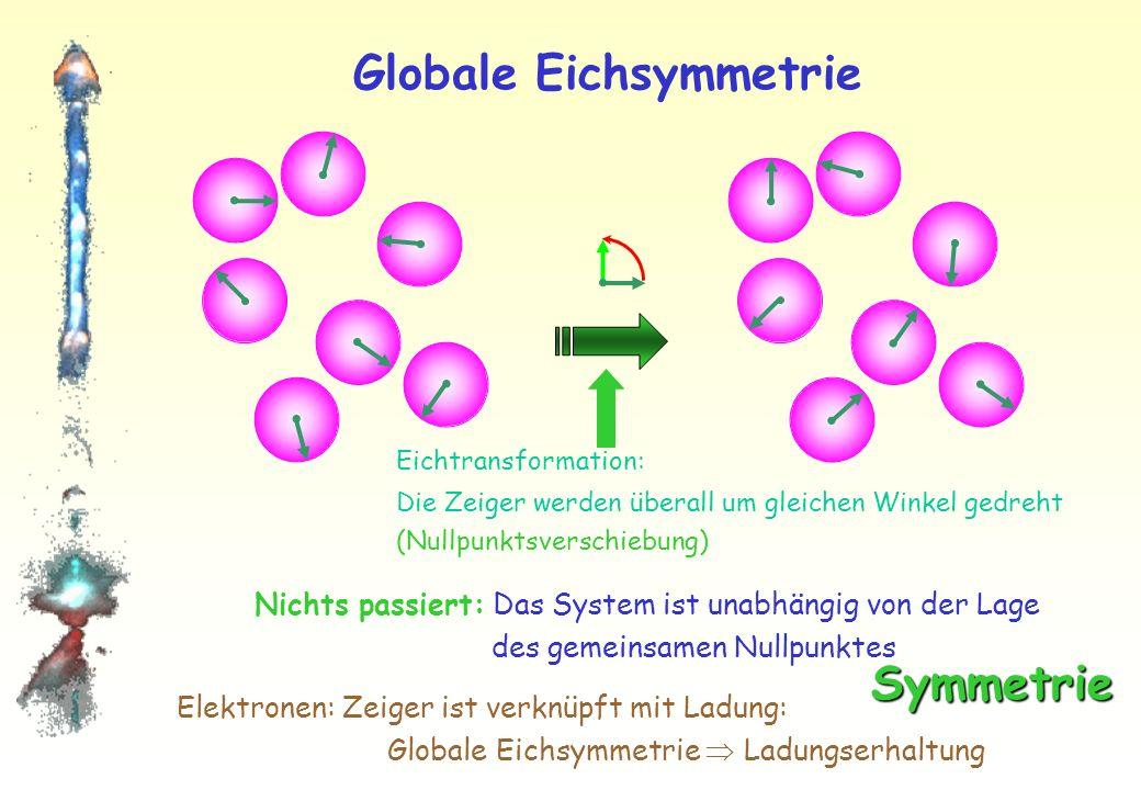 Globale Eichsymmetrie Batterie Umeichen des Potenzialnullpunktes – gleichartig für + und – Pol ! Spannung = Potenzialdifferenz zwischen den Polen : 1,