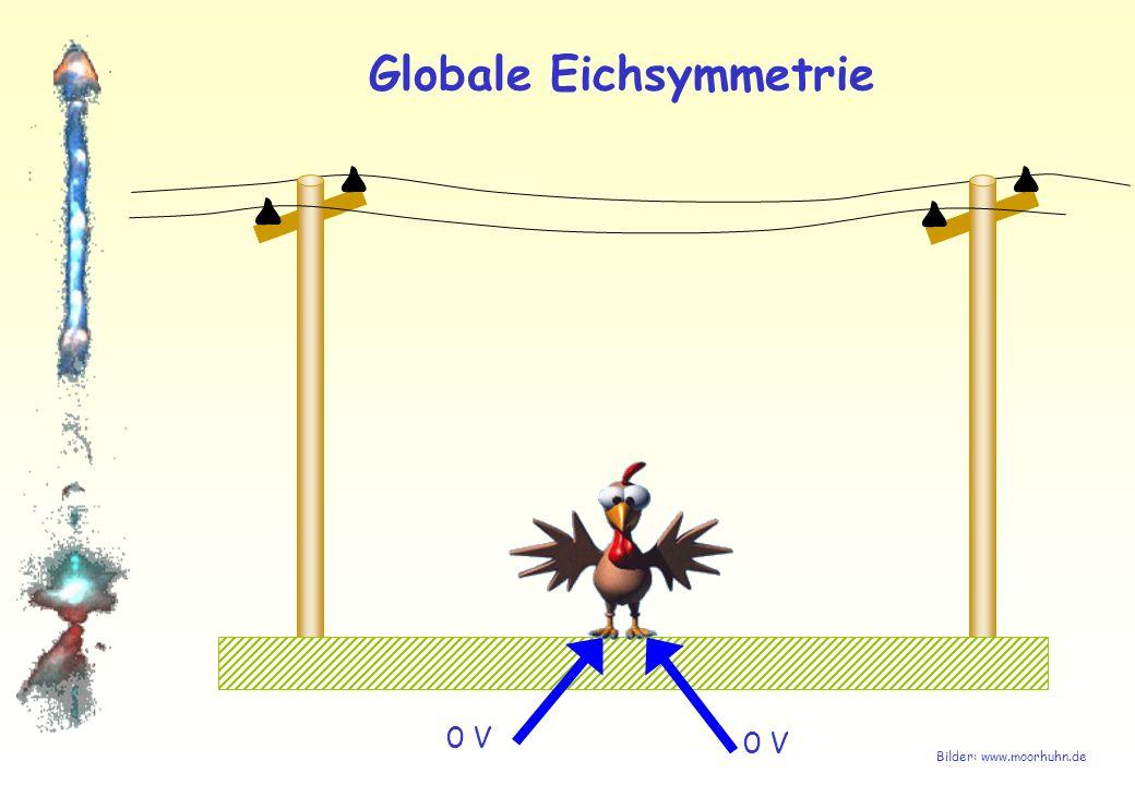 Globale Eichsymmetrie Eichtransformation: Die Zeiger werden überall um gleichen Winkel gedreht (Nullpunktsverschiebung) Elektronen: Zeiger ist verknüpft mit Ladung: Globale Eichsymmetrie Ladungserhaltung Nichts passiert: Das System ist unabhängig von der Lage des gemeinsamen Nullpunktes Symmetrie