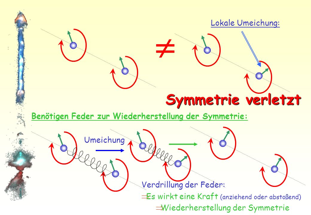 Betrachten 2 Elektronen: Verbunden mit gedachter Feder Zeiger rotieren senkrecht zur Achse Feder überflüssig Umeichungen: Gleichartige Veränderungen aller Zeiger: Keine Kraft auf Feder Symmetrie
