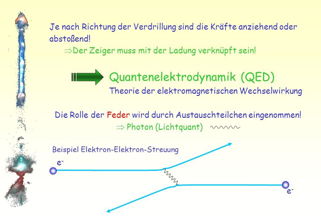 Lokale Umeichung: Symmetrie verletzt Benötigen Feder zur Wiederherstellung der Symmetrie: Umeichung Verdrillung der Feder: Es wirkt eine Kraft (anziehend oder abstoßend) Wiederherstellung der Symmetrie
