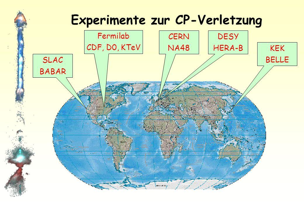 Teilchenphysik im CP-Spiegel Elektromagnetische & starke Wechselwirkung: Reaktionen sind in der gespiegelten Welt der Antiteilchen gleich häufig.