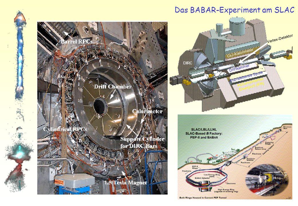 Experimente zur CP-Verletzung SLAC BABAR Fermilab CDF, D0, KTeV CERN NA48 DESY HERA-B KEK BELLE