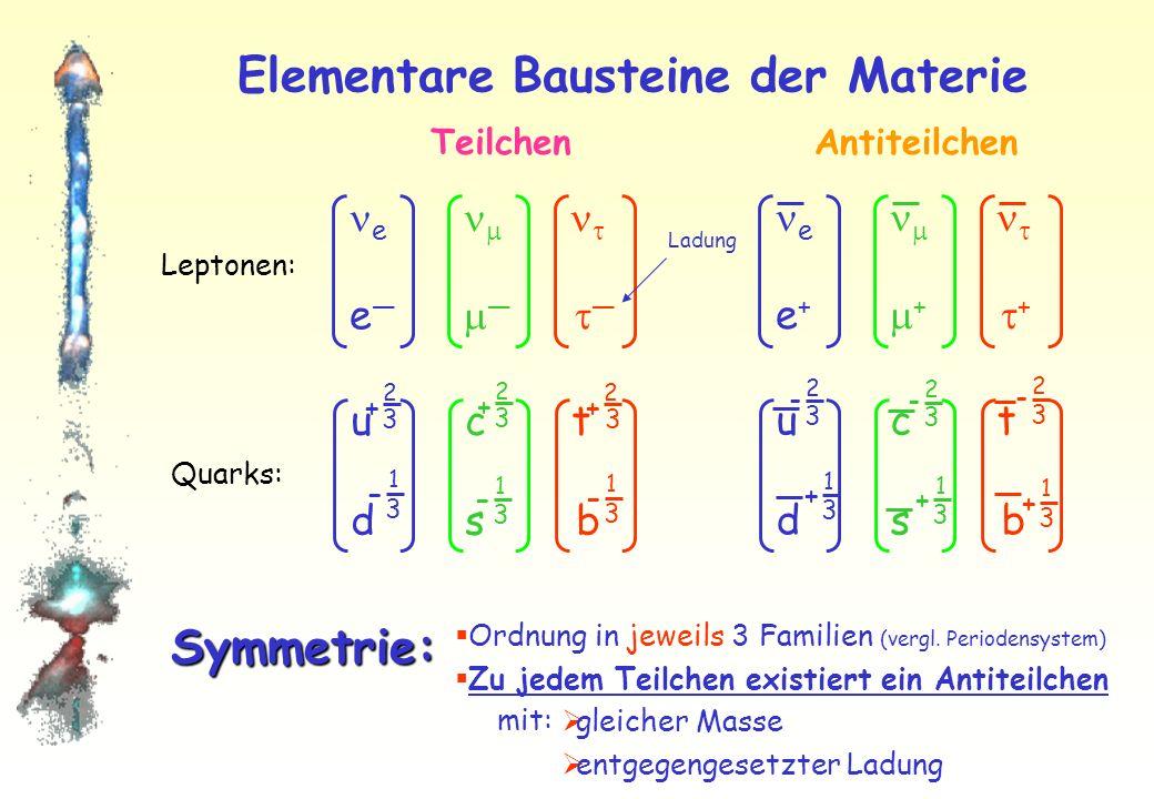 Elementare Bausteine der Materie e u c td s bu c td s b e + + + u c td s bu c td s b + 2 3 – 1 3 – 1 3 – 1 3 + 2 3 + 2 3 - 2 3 - 2 3 - 2 3 + 1 3 + 1 3 + 1 3 TeilchenAntiteilchen Leptonen: Quarks: Symmetrie: Ordnung in jeweils 3 Familien (vergl.