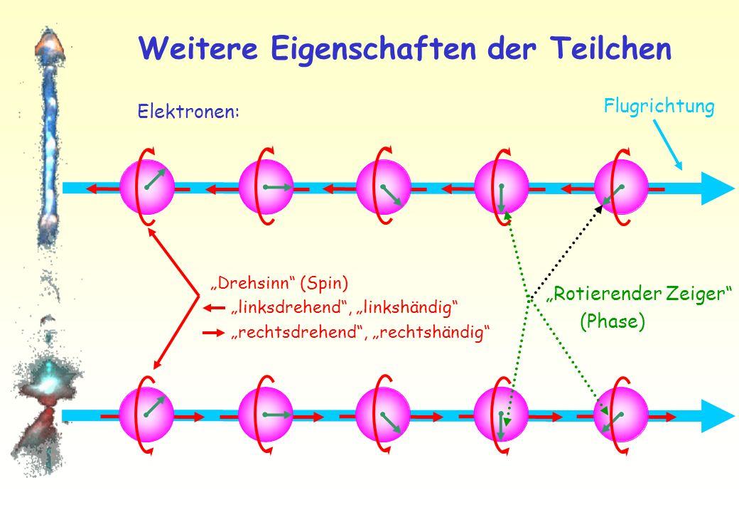 Neutrinos im Spiegel linkshändig rechtshändig Natur: linkshändige Neutrinos rechtshändige Antineutrinos Paritätsverletzung (gibt es nur in der schwachen Wechselwirkung)
