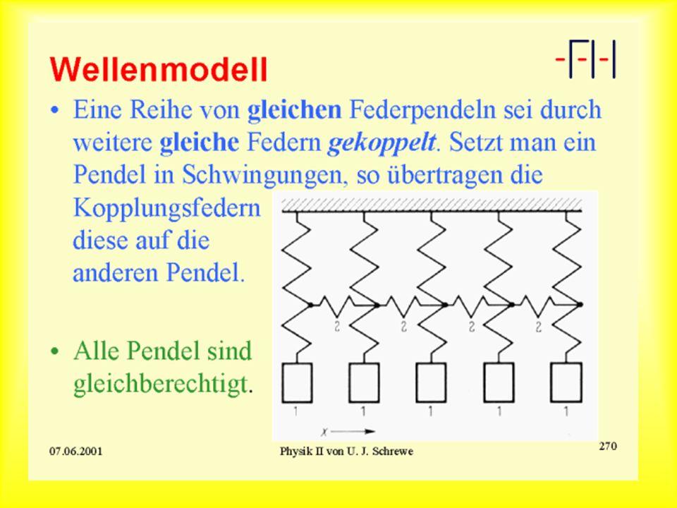 Wellenmodell