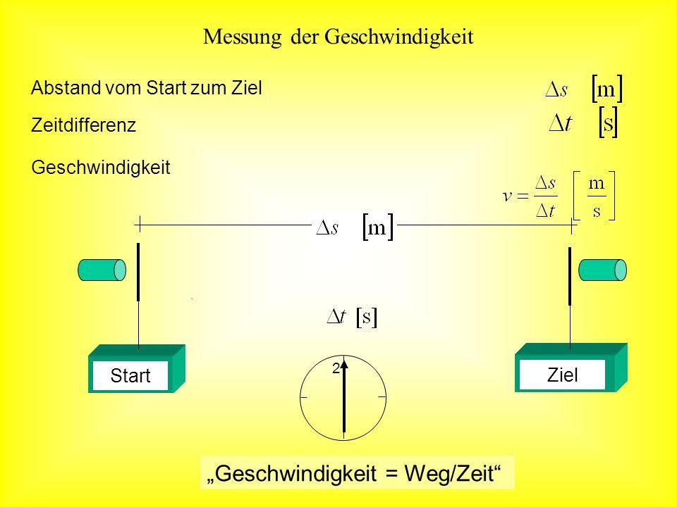Messung der Geschwindigkeit Abstand vom Start zum Ziel Geschwindigkeit = Weg/Zeit Geschwindigkeit Zeitdifferenz Start Ziel 2