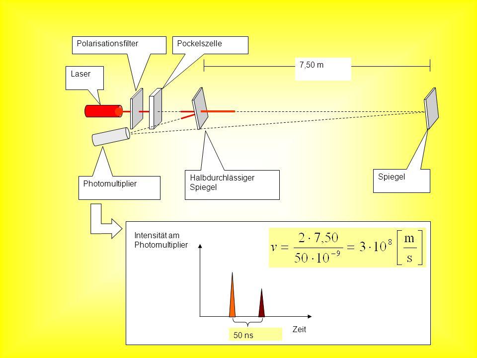 Laser Photomultiplier PolarisationsfilterPockelszelle Halbdurchlässiger Spiegel 7,50 m Spiegel Zeit 50 ns Intensität am Photomultiplier