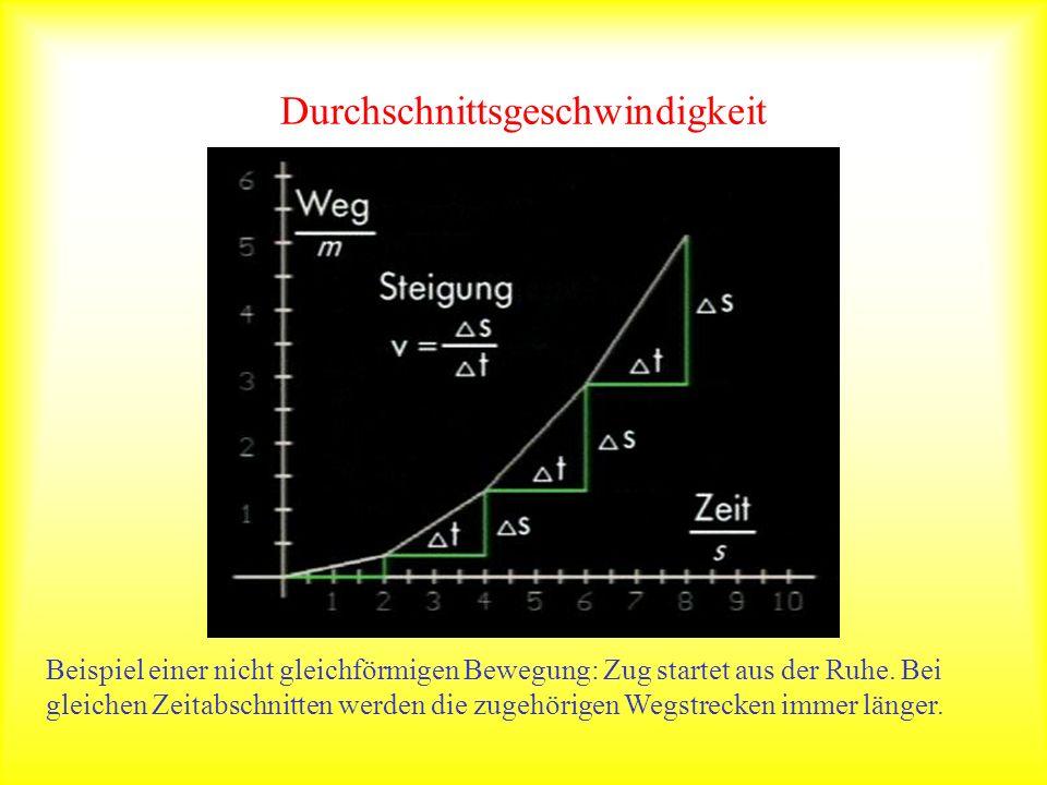 Durchschnittsgeschwindigkeit Beispiel einer nicht gleichförmigen Bewegung: Zug startet aus der Ruhe. Bei gleichen Zeitabschnitten werden die zugehörig
