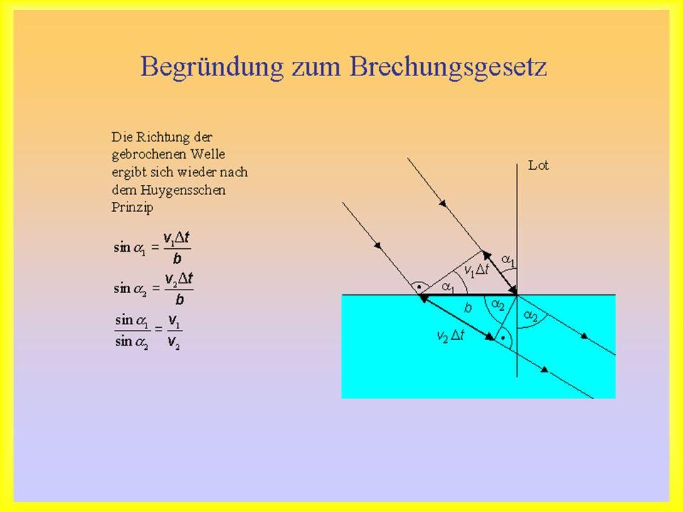 Begründung zum Brechungsgesetz