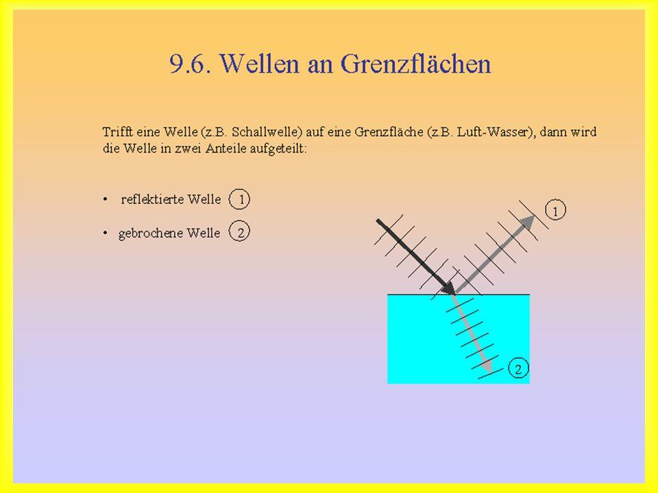 Wellenreflexion